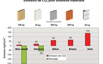 Ossature bois: systèmes et détails